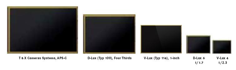 Leica Sensor Sizes