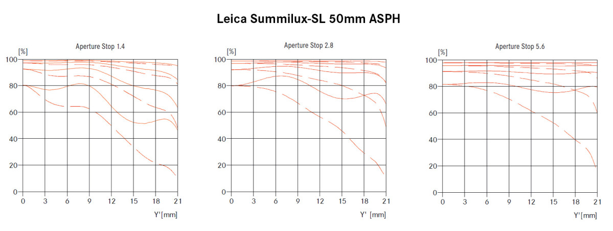 50 Lux SL MTF
