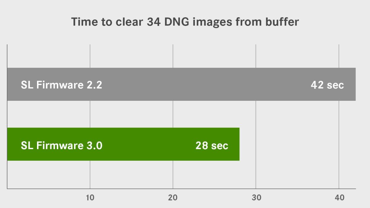 SL DNG buffer chart